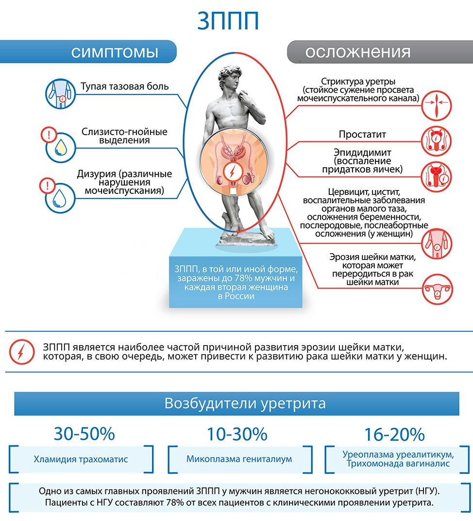 Лечение и профилактика ЗППП