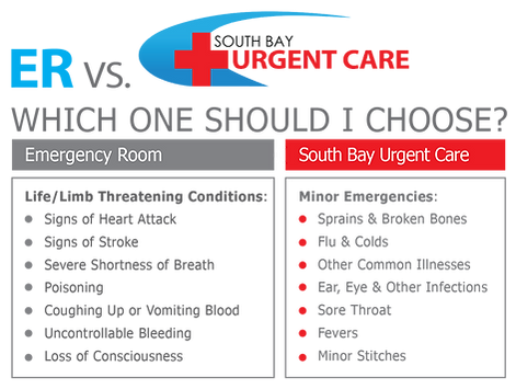 Urgent Care Facility | Imperial Beach | South Bay Urgent Care