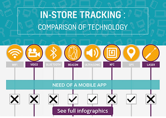 Comparison in-store analytics infographi