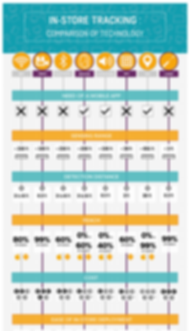 In-store tracking infografics comparison