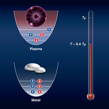 Degeneracy in dense plasmas
