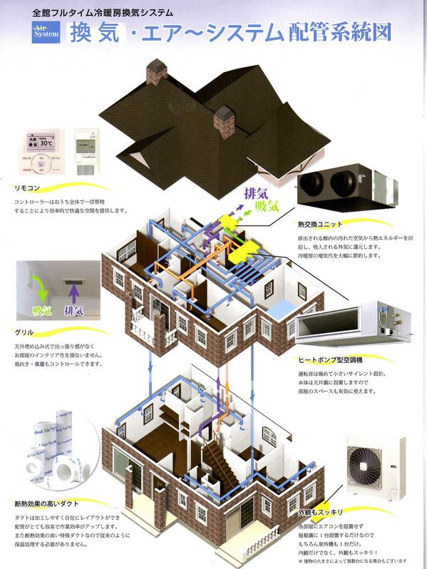 各部屋に配管されたダクトが屋根裏にある熱交換ユニットに回収され、お部屋の中を常に新鮮な空気に‼快適なお住まいをご提供いたします