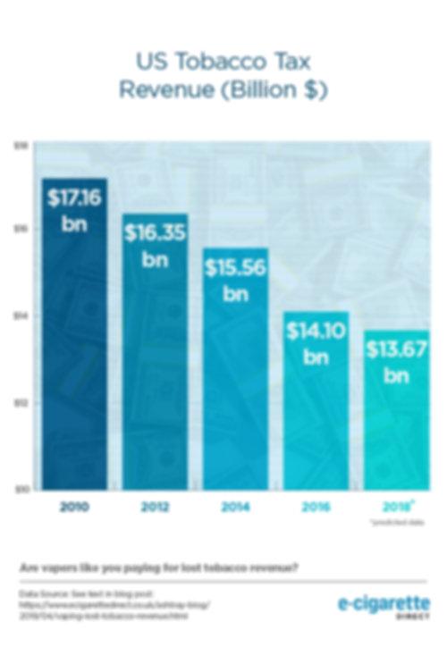 Vaping-Tobacco-Tax-Graph-Tobacco-Revenue