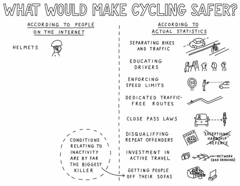 What would make cycling safer? (cartoon from Dave Walker)