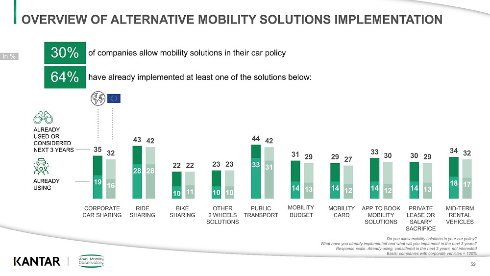 Overview of alternative mobility solutions implementation