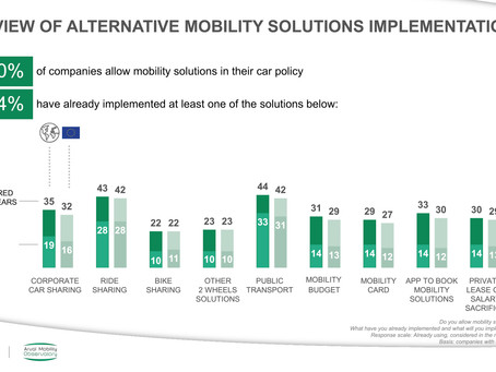 69% of the companies in Belgium have implemented alternative mobility solutions 🚲 🛴 🚍 🚃 🚈 🚉 .