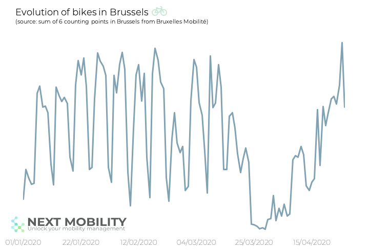 Evolution of bikes in Brussels