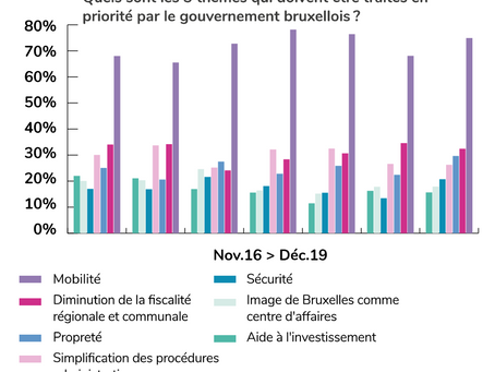 Mobility is the top priority for 75% of the entrepreneurs in Brussels