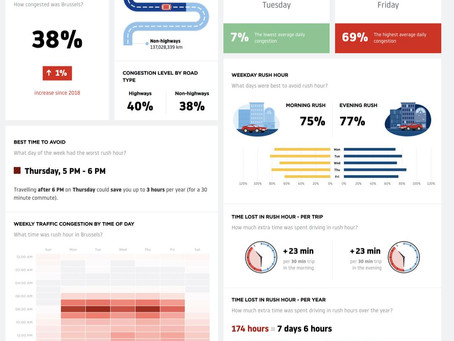 TomTom published last week his yearly TomTom Traffic Index.