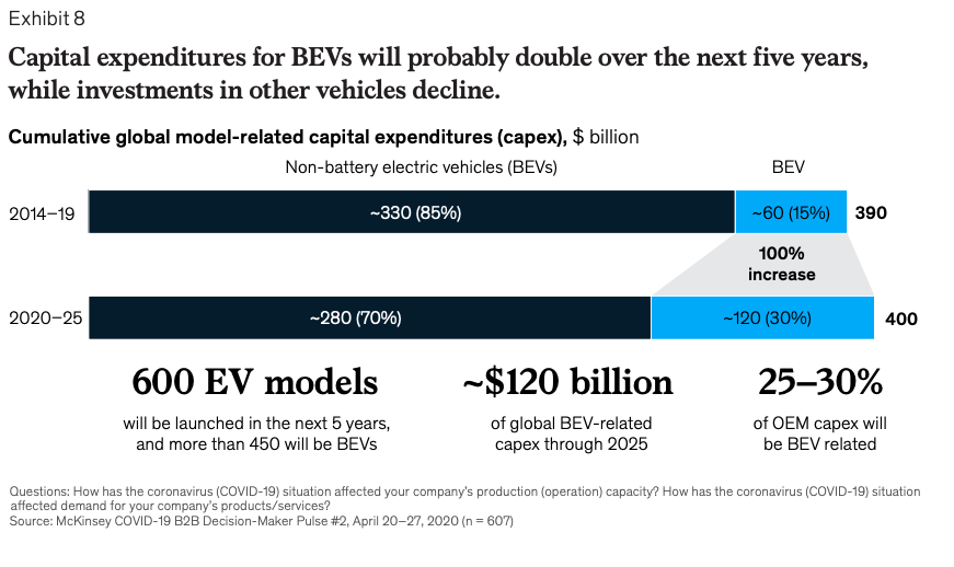 Capital expentitures for BEVs will probably double over the next five years