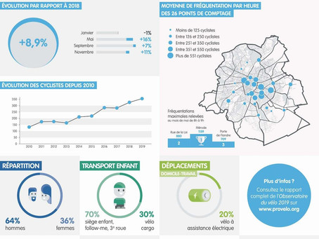 📈 + 8,9% of cyclists in Brussels in 2019 compared to 2018 🚲