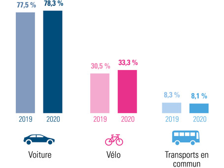 1 out of 3 commutes is done by bike 🚲