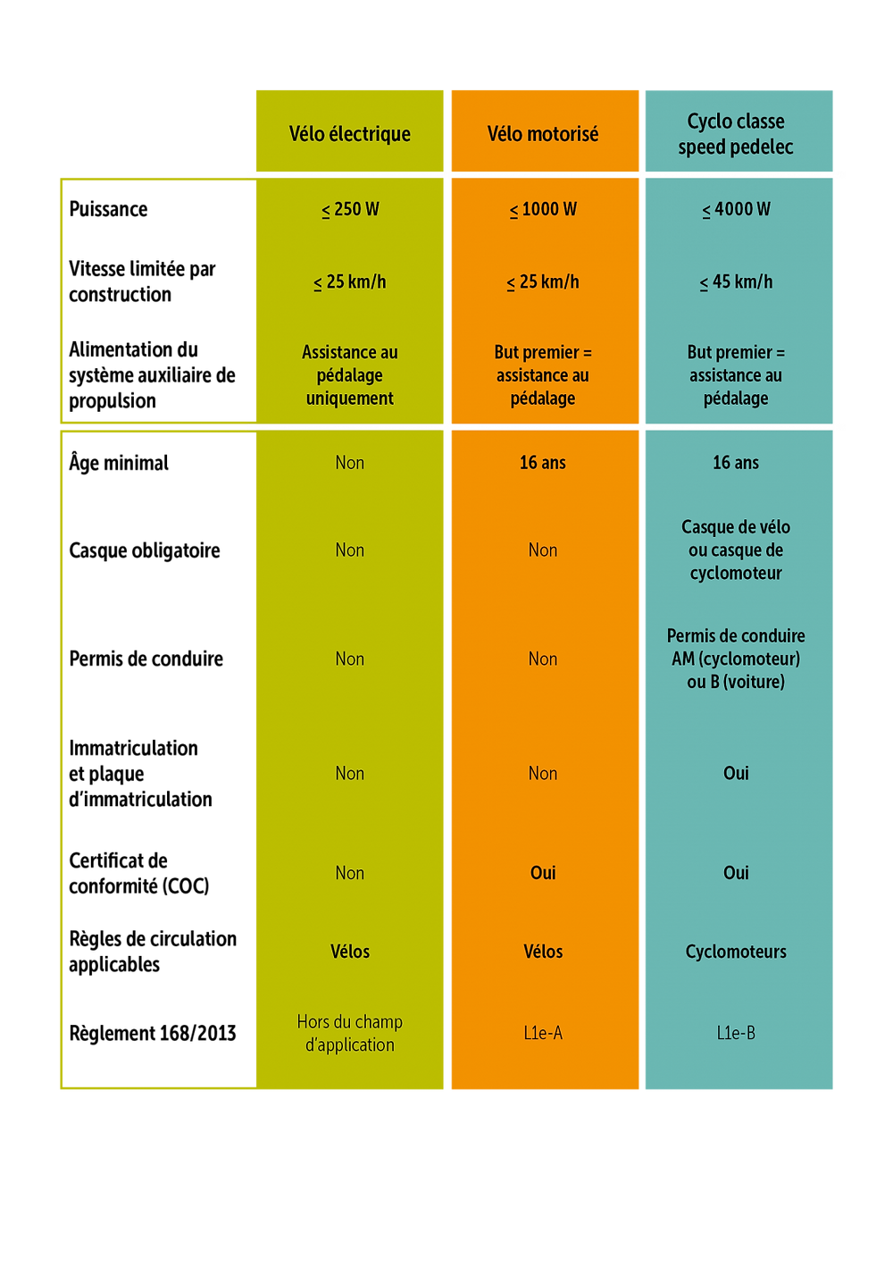 Type of bike comparison (e-bike vs speedpedelec)