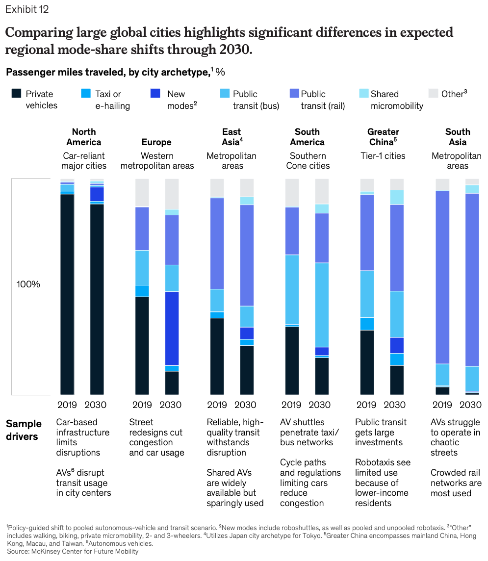 Comparing large global cities highlights significant differences in expected regional mode-share shifts through 2030