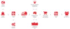 MCM-logistics chart.png