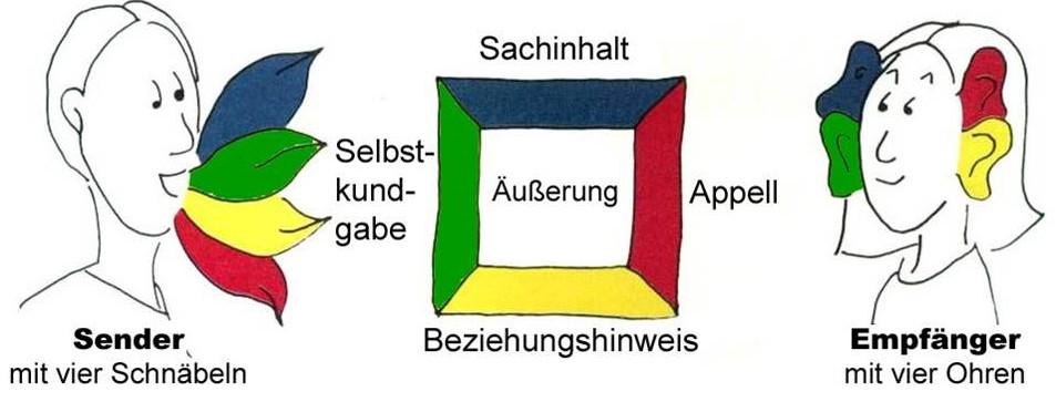 Das Kommunikationsquadrat nach F. Schulz von Thun