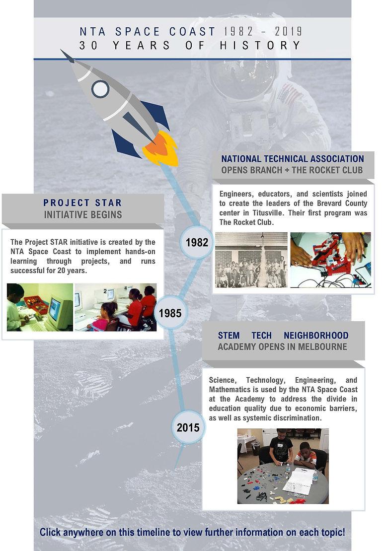 NTA Timeline_Page_1.jpg