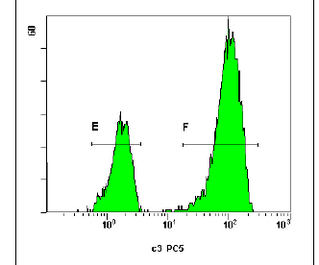 DIFFERENCE IN CD3 EXPRESSION AT CYTOPLASM AND SURFACE