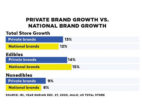 Private Label Grocery Trends in 2020 and 2021