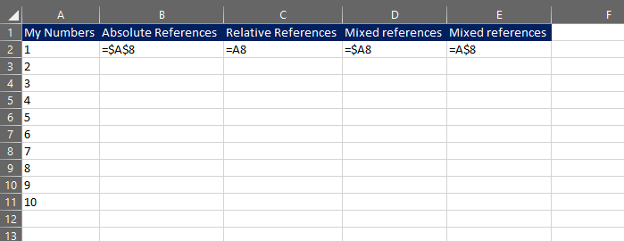 difference between absolute and relative references