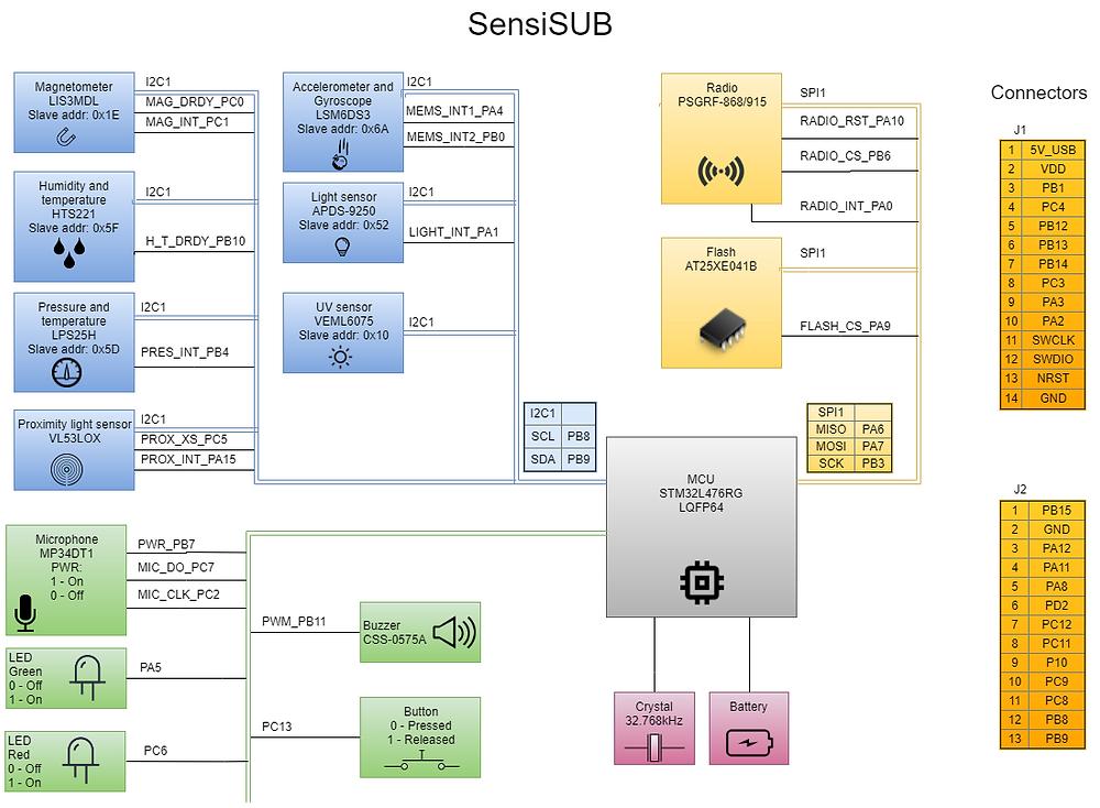 SensiSUB Block Diagram