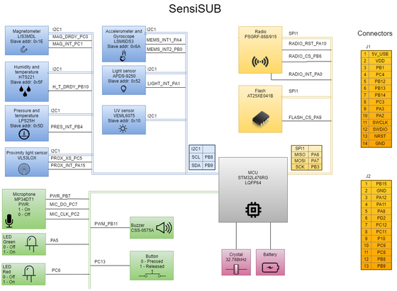 SensiSUB low-cost sub-1GHz sensor node SoM lowers barriers for IoT application development