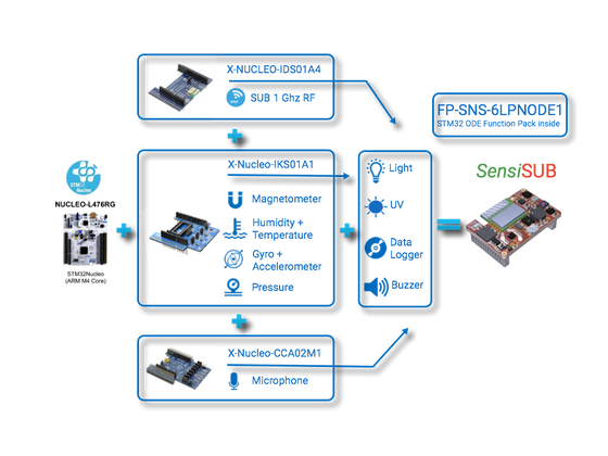 This IoT Starter Platform Also Helps with What Comes Next