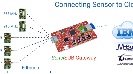 SensiSUB gateway simplifies cloud connectivity for IoT application development