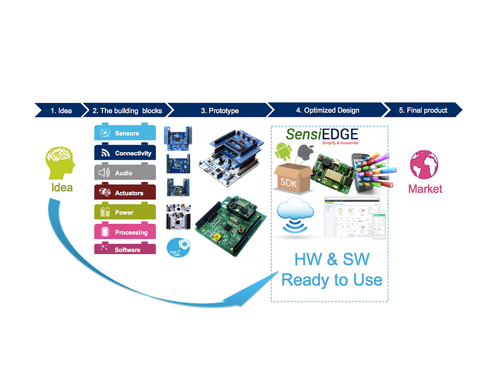 Ready hardware with SDK