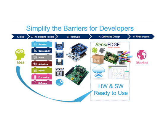 An easier path to IoT development with SensiBLE and Arduino