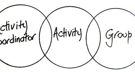 5 ideas for Group Activities
