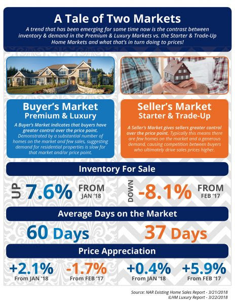 Buyers Market vs a Sellers Market