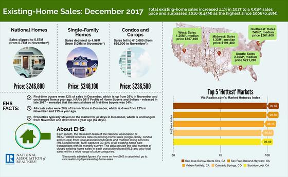 Existing Home Sales: Dec. 2017