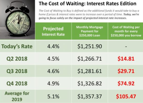 Cost Of Higher Rates