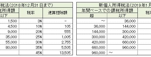 個人所得税法改定(2019年1月1日施行) 計算公式あり