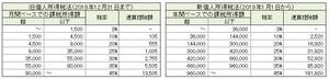 新旧個人所得税法の税率表
