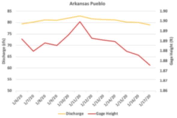 Ark Pueblo Flow.png