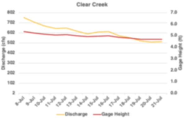 Clear Creek Flow.png