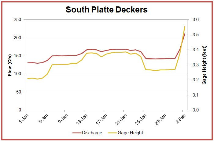 South Platte Deckers Colorado fly fishing reports and forecasts