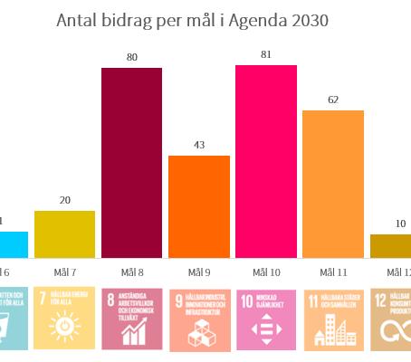 Statsbidragsportalen ❤ Agenda 2030