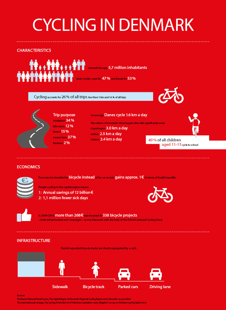 Facts About Cycling, from Cycling Embassy of Denmark