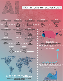 AI Infograph