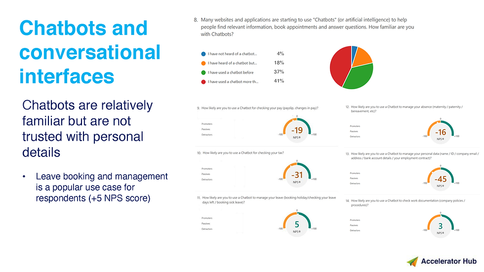 Employee Assistant Research Findings V0.
