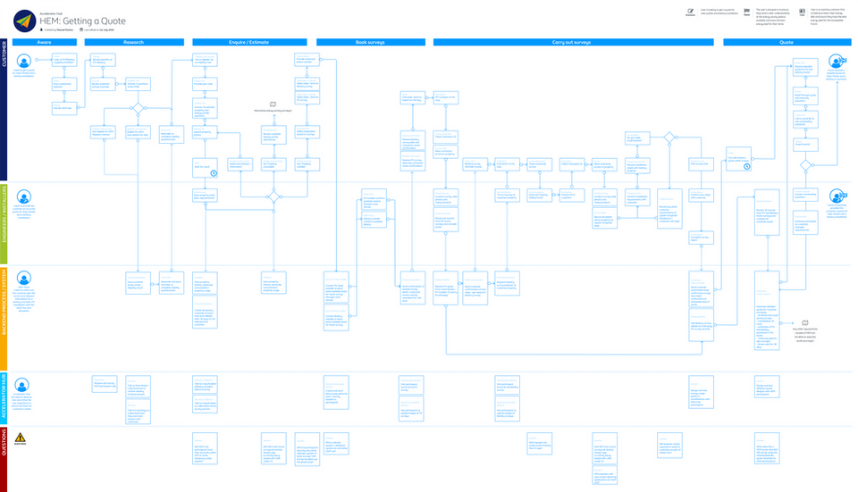 HEM:Getting a Quote Process Flow.png