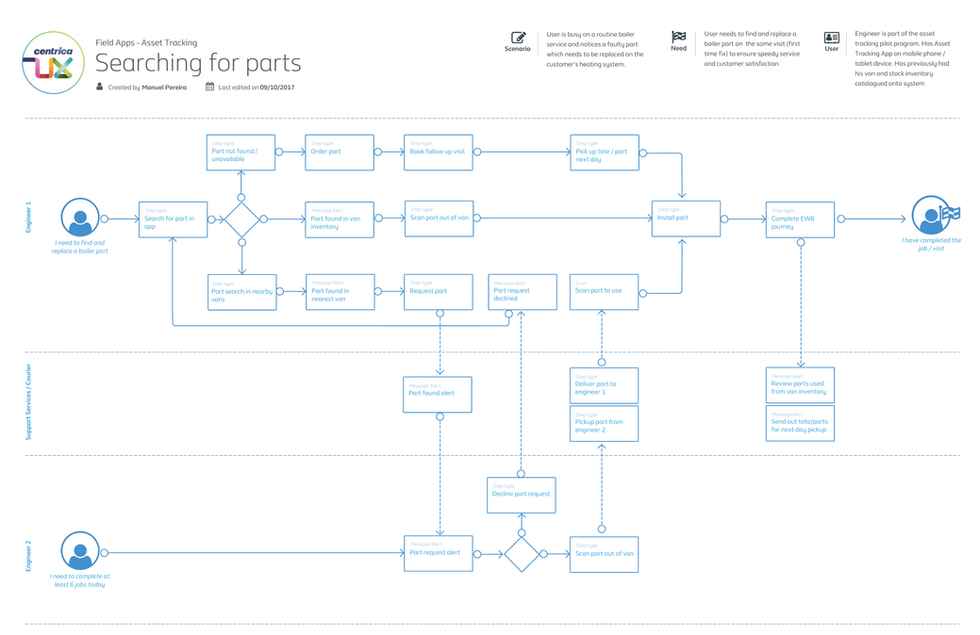 Process flow for requesting and transferring parts between engineers