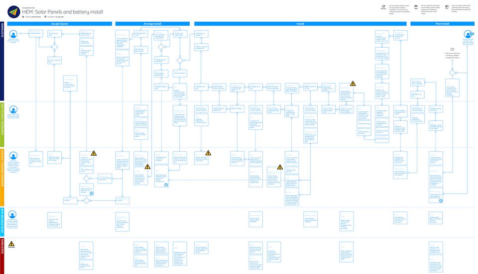 HEM:Install Process Flow.png