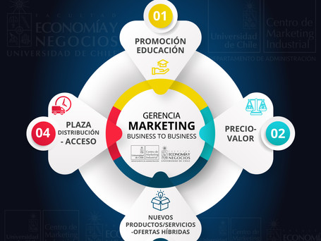 La importancia de la Gerencia de Marketing en una empresa B2B