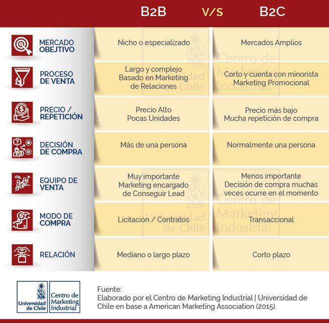 Según la American Marketing Association (2015), la definición del concepto B2B, se da en aquellas empresas con enfoque como negocios, que comercializan sus productos a otras empresas, en contraste a las organizaciones B2C, que venden sus productos directamente a consumidores. En el sector B2B, hay menos organizaciones involucradas en las transacciones comerciales que los consumidores que participan en la interacción B2C.