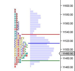Market Profile Analysis for 11th July 2019