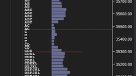 Market Profile Analysis for 1st Mar 2021